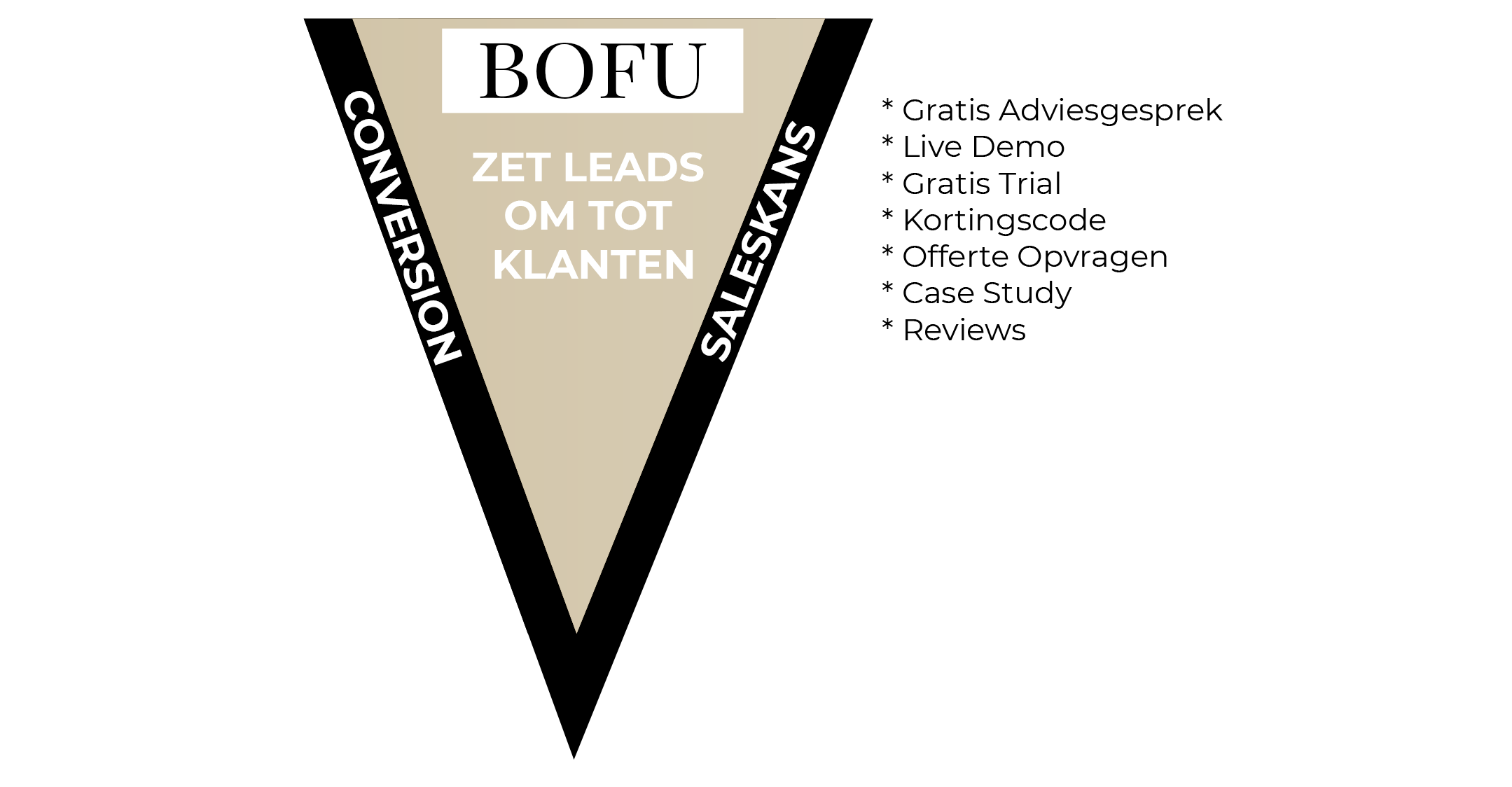 content marketing BOFU Bottom of Funnel