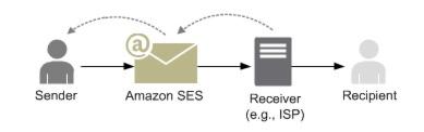Het opzetten van een Amazon SES account